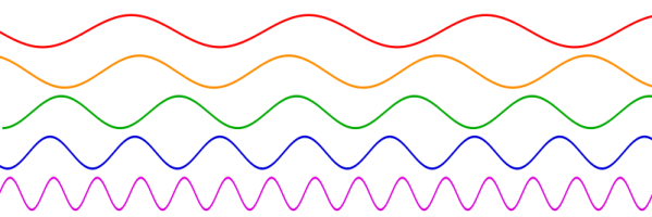800px-Sine_waves_different_frequencies_svg