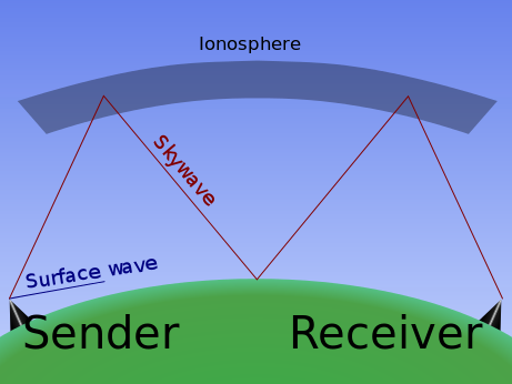 Ionospheric_reflection.svg