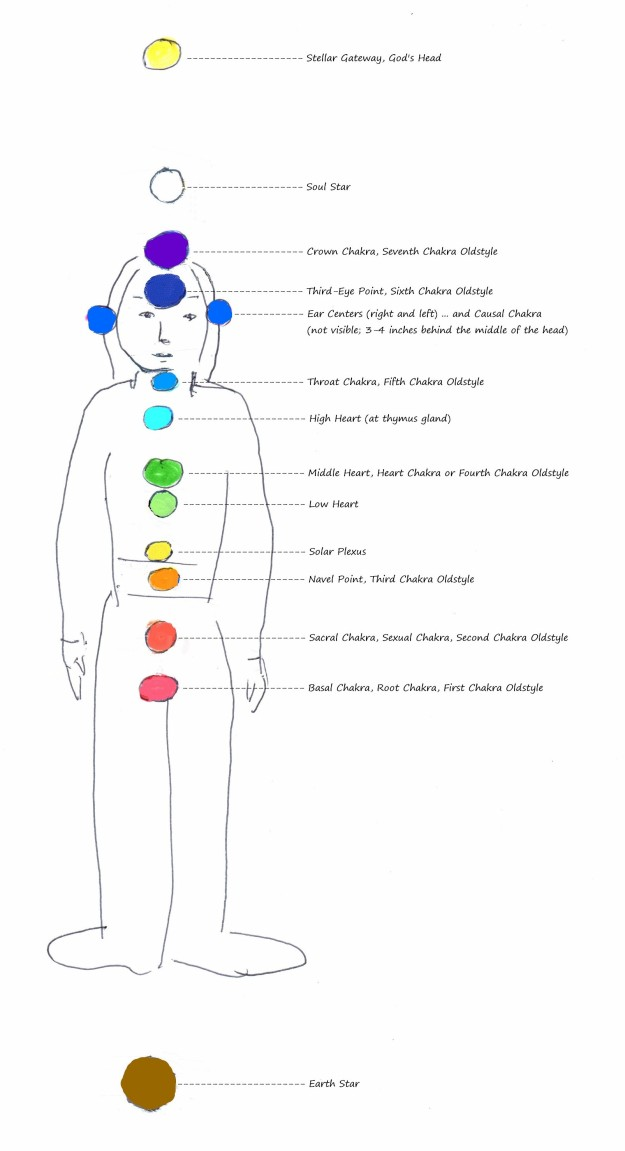 "Image: ""New Chakra System,"" by Alice B. Clagett, 13 June 2019, CC BY-SA 4.0, from ""Awakening with Planet Earth,"" https://awakeningwithplanetearth.com … DESCRIPTION: Sketch of a woman standing, with variously colored spheres along her midline and above and below her body. Spheres, from top: Stellar Gateway, God's Head: yellow sphere 12-18 inches above the head; Soul Star: white sphere 3-6 inches above the head; Crown Chakra, Seventh Chakra Oldstyle: violet sphere at crown of head; Third-Eye Point, Sixth Chakra Oldstyle: indigo sphere between and just above eyebrows, in center of head; Ear Centers: dark blue spheres to right and left of the ears, and Causal Chakra (not visible, 3-4 inches behind the middle of the head); Throat Chakra, Fifth Chakra Oldstyle: blue sphere in center of throat; High Heart: turquoise sphere at level of thymus gland in upper chest; Middle Heart, Heart Chakra or Fourth Chakra Oldstyle: green sphere in center of chest at level of heart; Low Heart: light green sphere just beneath the Middle Heart; Solar Plexus: light yellow sphere just beneath where the lowest ribs join; Navel Point, Third Chakra Oldstyle: yellow sphere in the center of the body at the level of the navel point; Sacral Chakra, Sexual Chakra, Second Chakra Oldstyle: orange sphere at the level of the internal sexual organs; Basal Chakra, Root Chakra, First Chakra Oldstyle: red sphere at the perineum (between the anus and the sexual organs); Earth Star: brown sphere 12-18 inches below the soles of the feet."