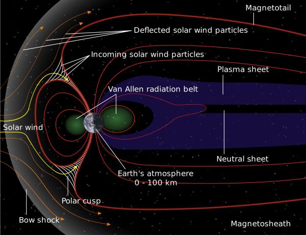 magnetosphere-en.svg