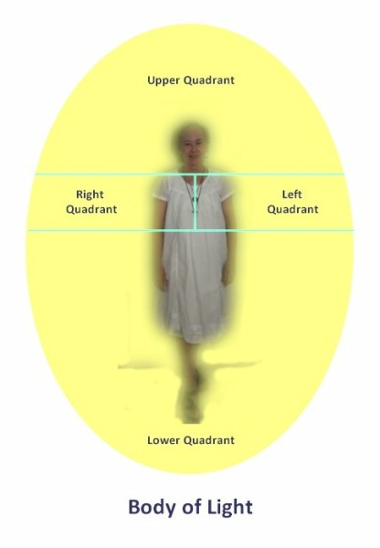 """Image: """"Quadrants of the Body of Light,"""" self-portrait by Alice B. Clagett, 23 December 2017, CC BY-SA 4.0, from """"Awakening with Planet Earth,"""" https://awakeningwithplanetearth.com ...DESCRIPTION: Hazy image of a woman standing, facing front, wearing a white dress. There is a yellow oval around her and extending several feet in each direction, beyond her. Horizontal, thin, aqua-colored lines dissect the oval at neck level and at the level of the navel point. A vertical, thin, aqua-colored line dissects the two horizontal lines, at the mid-line of the woman (from neck to navel point). These lines divide the oval into four quadrants, labeled: 'Upper Quadrant' (above the horizontal, throat-level, aqua line); 'Right Quadrant' (to the viewer's left, within the left half of the area between the two horizontal lines); 'Left Quadrant' (to the viewer's right, within the right half of the area between the two horizontal lines); and 'Lower Quadrant' (beneath the horizontal, aqua line at navel-point level). Beneath the image are the words: 'Body of Light'."""