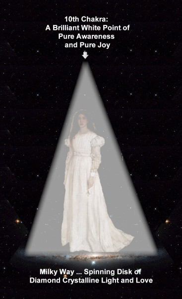 """Image: """"Visualization to Bring Awareness to the Space-Time Continuum,"""" adapted and compiled by Alice B. Clagett, 8 July 2016, CC BY-SA 4.0 ... DESCRIPTION: Three-quarters view of a standing woman with long, brown hair, and wearing a long, white, long-sleeved dress. The woman is standing in a cone of white light that begins three feet above her head. Above the tip of the cone is a short arrow pointing downwards. Above the arrow are the words: '10th Chakra: A Brilliant White Point of Pure Awareness and Pure Joy'. The background of the image is a black sky with pinprick lights representing stars in it. Beneath the woman's feet are the words: 'Milky Way ... Spinning Disk of Diamond Crystalline Light and Love ... CREDITS: The woman in the image is adapted from James Whistler's painting """"Symphony in White No 1(The White Girl),"""" fromhttps://commons.wikimedia.org/wiki/File:Whistler_James_Symphony_in_White_no_1_(The_White_Girl)_1862.jpg ... public domain. The white arrow above the White Girl's head is adapted froman icon from the GNOME-icon-theme, byGNOME icon artists, fromhttps://commons.wikimedia.org/wiki/File:White_arrow.svg ...Creative Commons Attribution-Share Alike 3.0 Unported license.Imagine that the galaxy beneath the woman is our Milky Way ... though in truth the particular galaxy shown is spiral galaxy ESO 121-6, author ESA/Hubble & NASA ... from https://commons.wikimedia.org/wiki/File:A_side-on_spiral_streak.jpg ... public domain"""