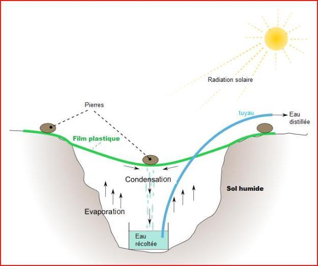 puits_solaire