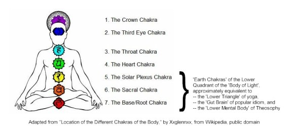 Subpersonal chakras | Awakening with Planet Earth